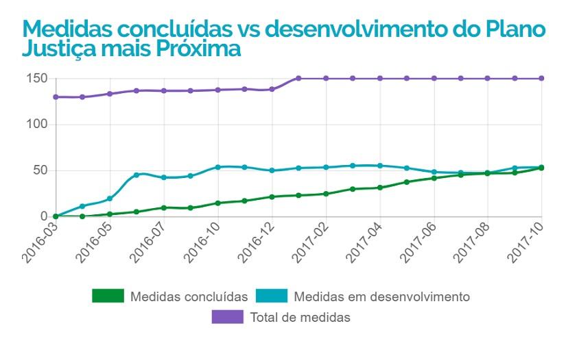 Justiça mais Próxima: 52 medidas concluídas em 19 meses
